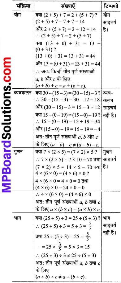 MP Board Class 8th Maths Solutions Chapter 1 परिमेय संख्याएँ Intext Questions img-18