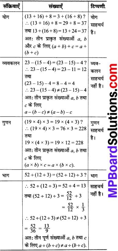 MP Board Class 8th Maths Solutions Chapter 1 परिमेय संख्याएँ Intext Questions img-19