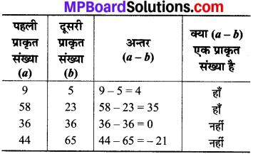 MP Board Class 8th Maths Solutions Chapter 1 परिमेय संख्याएँ Intext Questions img-2