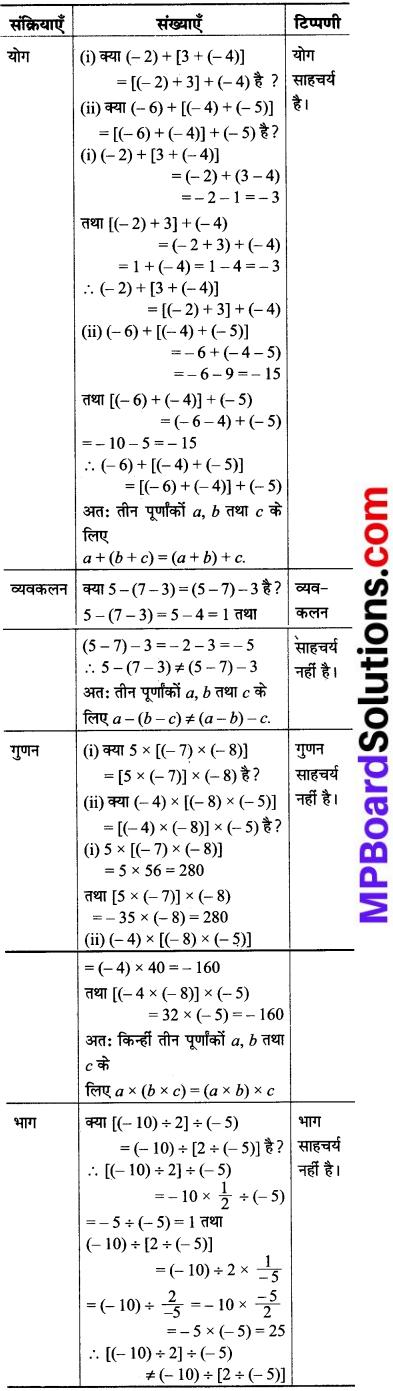 MP Board Class 8th Maths Solutions Chapter 1 परिमेय संख्याएँ Intext Questions img-20
