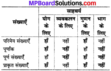 MP Board Class 8th Maths Solutions Chapter 1 परिमेय संख्याएँ Intext Questions img-28