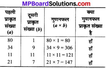MP Board Class 8th Maths Solutions Chapter 1 परिमेय संख्याएँ Intext Questions img-3