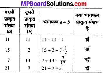 MP Board Class 8th Maths Solutions Chapter 1 परिमेय संख्याएँ Intext Questions img-4