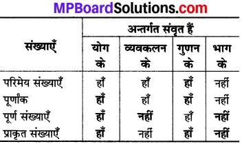 MP Board Class 8th Maths Solutions Chapter 1 परिमेय संख्याएँ Intext Questions img-5