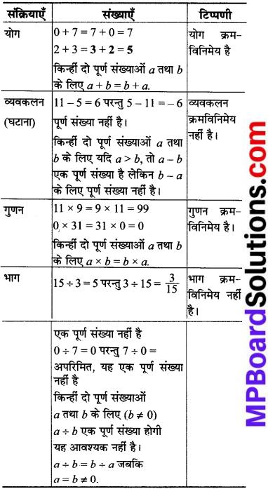 MP Board Class 8th Maths Solutions Chapter 1 परिमेय संख्याएँ Intext Questions img-6