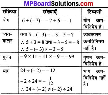 MP Board Class 8th Maths Solutions Chapter 1 परिमेय संख्याएँ Intext Questions img-8