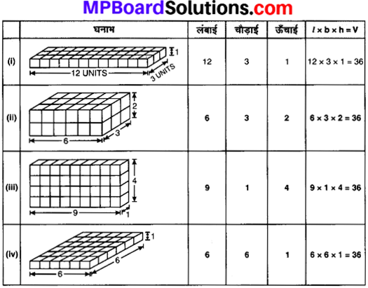 MP Board Class 8th Maths Solutions Chapter 11 क्षेत्रमिति Ex 11.3 img-7