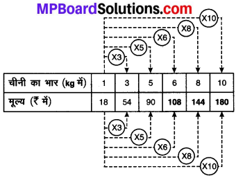MP Board Class 8th Maths Solutions Chapter 13 सीधा और प्रतिलोम समानुपात Intext Questions img-1