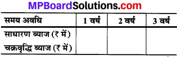 MP Board Class 8th Maths Solutions Chapter 13 सीधा और प्रतिलोम समानुपात Intext Questions img-14