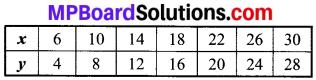 MP Board Class 8th Maths Solutions Chapter 13 सीधा और प्रतिलोम समानुपात Intext Questions img-9