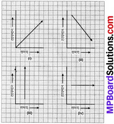 MP Board Class 8th Maths Solutions Chapter 15 आलेखों से परिचय Ex 15.1 img-9