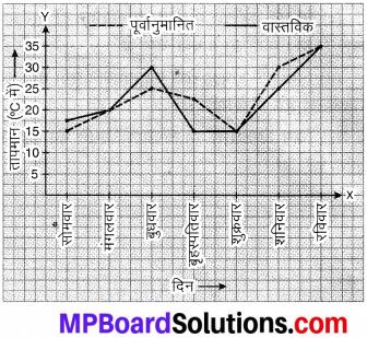 MP Board Class 8th Maths Solutions Chapter 15 आलेखों से परिचय Ex 15.1 img-4