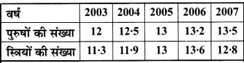 MP Board Class 8th Maths Solutions Chapter 15 आलेखों से परिचय Ex 15.1 img-6