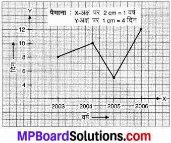MP Board Class 8th Maths Solutions Chapter 15 आलेखों से परिचय Ex 15.1 img-7