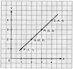 MP Board Class 8th Maths Solutions Chapter 15 आलेखों से परिचय Ex 15.2 img-2