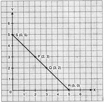 MP Board Class 8th Maths Solutions Chapter 15 आलेखों से परिचय Ex 15.2 img-4