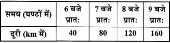 MP Board Class 8th Maths Solutions Chapter 15 आलेखों से परिचय Ex 15.3 img-2