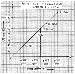 MP Board Class 8th Maths Solutions Chapter 15 आलेखों से परिचय Ex 15.3 img-5