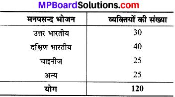 MP Board Class 8th Maths Solutions Chapter 5 आँकड़ो का प्रबंधन Ex 5.1 img-11