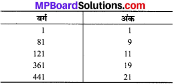 MP Board Class 8th Maths Solutions Chapter 6 वर्ग और वर्गमूल Intext Questions img-4