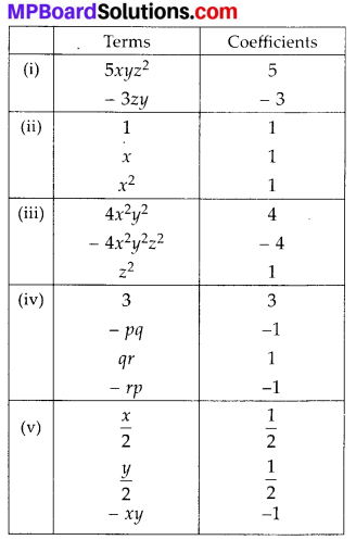 MP Board Class 8th Maths Solutions Chapter 8 Comparing Quantities Ex 9.1 1