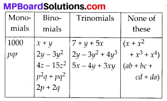 MP Board Class 8th Maths Solutions Chapter 8 Comparing Quantities Ex 9.1 3