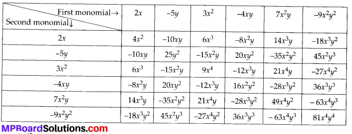 MP Board Class 8th Maths Solutions Chapter 9 Algebraic Expressions and Identities Ex 9.2 3