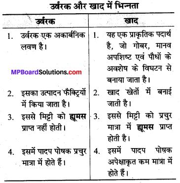 MP Board Class 8th Science Solutions Chapter 1 फसल उत्पादन एवं प्रबंध 2
