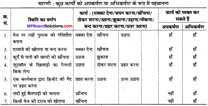 MP Board Class 8th Science Solutions Chapter 11 बल तथा दाब 1