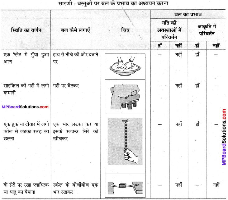 MP Board Class 8th Science Solutions Chapter 11 बल तथा दाब 7