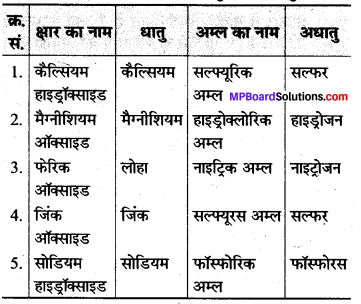 MP Board Class 8th Science Solutions Chapter 4 पदार्थ धातु और अधातु 4
