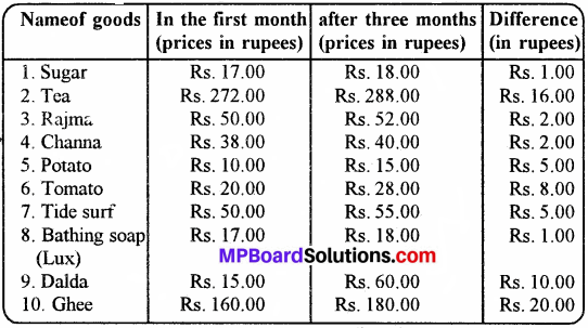 MP Board Class 8th Social Science Solutions Chapter 11 Economic Development img 1