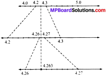 MP Board Class 9th Maths Solutions Chapter 1 Number Systems Ex 1.4 img-2