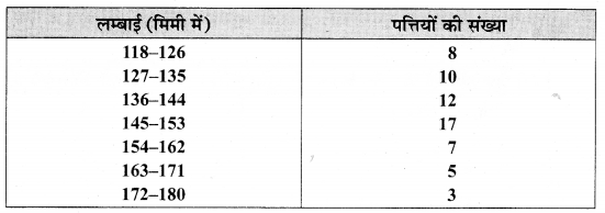MP Board Class 9th Maths Solutions Chapter 14 सांख्यिकी Additional Questions image 1