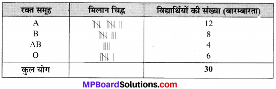 MP Board Class 9th Maths Solutions Chapter 14 सांख्यिकी Additional Questions image 13