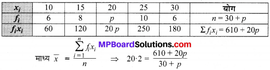 MP Board Class 9th Maths Solutions Chapter 14 सांख्यिकी Additional Questions image 21