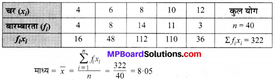 MP Board Class 9th Maths Solutions Chapter 14 सांख्यिकी Additional Questions image 23
