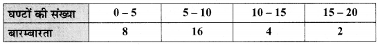 MP Board Class 9th Maths Solutions Chapter 14 सांख्यिकी Additional Questions image 26