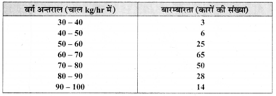 MP Board Class 9th Maths Solutions Chapter 14 सांख्यिकी Additional Questions image 7