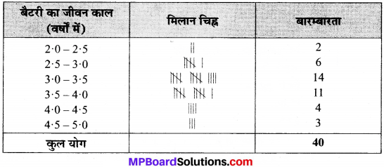 MP Board Class 9th Maths Solutions Chapter 14 सांख्यिकी Ex 14.2 image 14