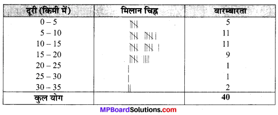 MP Board Class 9th Maths Solutions Chapter 14 सांख्यिकी Ex 14.2 image 2