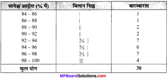 MP Board Class 9th Maths Solutions Chapter 14 सांख्यिकी Ex 14.2 image 3