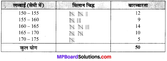 MP Board Class 9th Maths Solutions Chapter 14 सांख्यिकी Ex 14.2 image 5