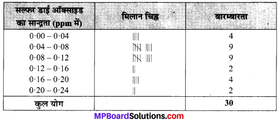 MP Board Class 9th Maths Solutions Chapter 14 सांख्यिकी Ex 14.2 image 7