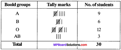 MP Board Class 9th Maths Solutions Chapter 14 Statistics Ex 14.2 img-1