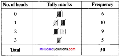 MP Board Class 9th Maths Solutions Chapter 14 Statistics Ex 14.2 img-11