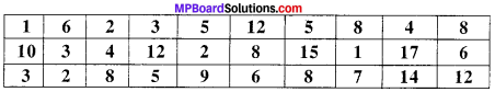 MP Board Class 9th Maths Solutions Chapter 14 Statistics Ex 14.2 img-13