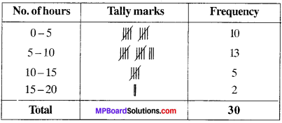 MP Board Class 9th Maths Solutions Chapter 14 Statistics Ex 14.2 img-14