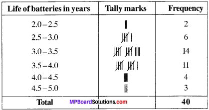 MP Board Class 9th Maths Solutions Chapter 14 Statistics Ex 14.2 img-16
