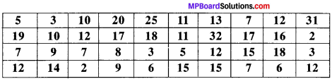 MP Board Class 9th Maths Solutions Chapter 14 Statistics Ex 14.2 img-2
